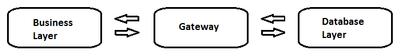 gateway_pattern.png