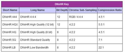 Avid DNx codec chart.PNG