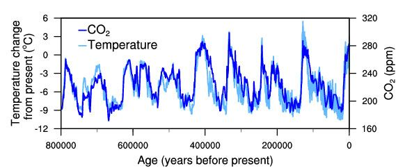 Temperature-change-and-carbon-dioxide-change-measured-from-the-EPICA-Dome-C-ice-core-in-Antarctica-v2.jpg