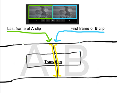 The Trim View reflects the picture and timecode of the last frame of the A clip on the left and the first frame of the B clip on the right.
