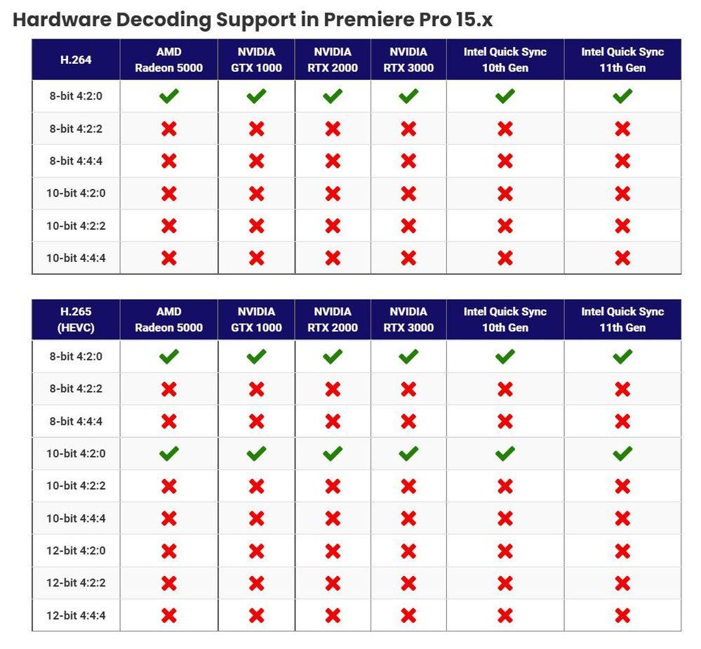 Premiere Quick Sync Decoding formats.JPG