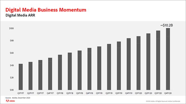 adobe-revenues-chart.png